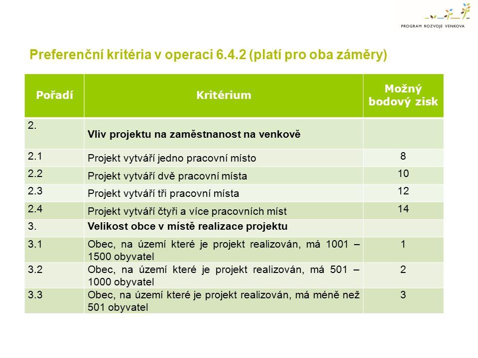 PořadíKritérium Možný bodový zisk 2. Vliv projektu na zaměstnanost na venkově 2.1 Projekt vytváří jedno pracovní místo 8 2.2 Projekt vytváří dvě praco