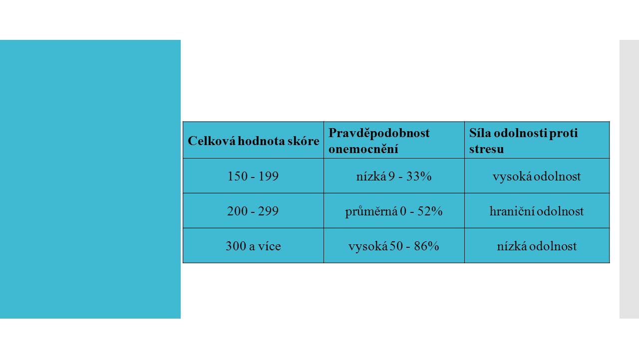 Celková hodnota skóre Pravděpodobnost onemocnění Síla odolnosti proti stresu 150 - 199nízká 9 - 33%vysoká odolnost 200 - 299průměrná 0 - 52%hraniční odolnost 300 a vícevysoká 50 - 86%nízká odolnost Výsledky