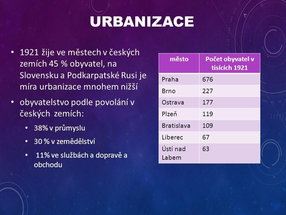 URBANIZACE 1921 žije ve městech v českých zemích 45 % obyvatel, na Slovensku a Podkarpatské Rusi je míra urbanizace mnohem nižší obyvatelstvo podle po