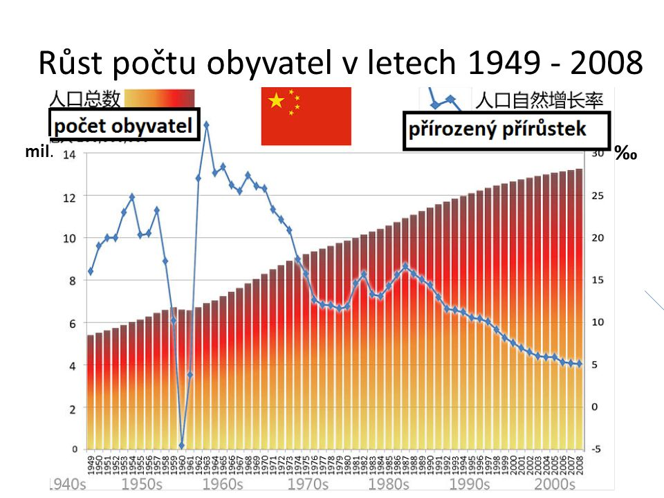 Růst počtu obyvatel v letech 1949 - 2008 ‰ mil.