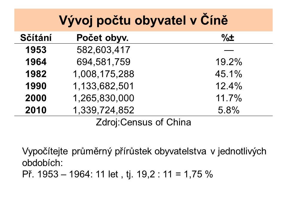 Vývoj počtu obyvatel v Číně SčítáníPočet obyv.%± 1953582,603,417— 1964694,581,75919.2% 19821,008,175,28845.1% 19901,133,682,50112.4% 20001,265,830,00011.7% 20101,339,724,8525.8% Zdroj:Census of China Vypočítejte průměrný přírůstek obyvatelstva v jednotlivých obdobích: Př.