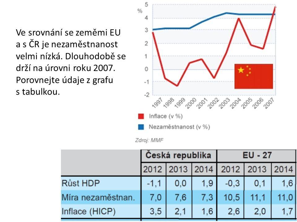 Ve srovnání se zeměmi EU a s ČR je nezaměstnanost velmi nízká.