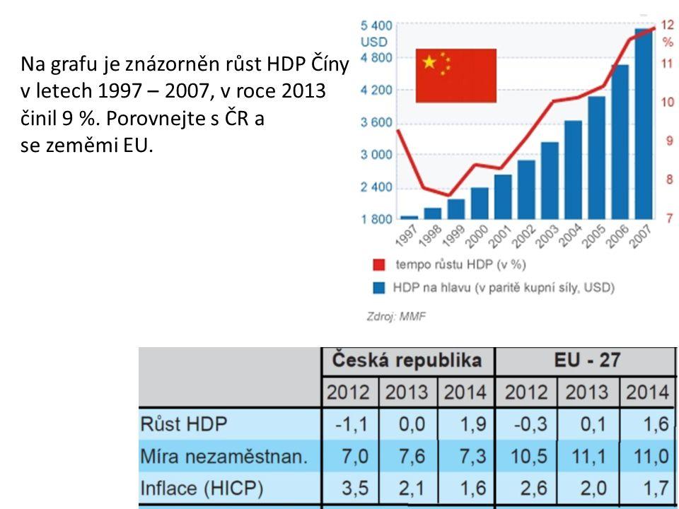 Na grafu je znázorněn růst HDP Číny v letech 1997 – 2007, v roce 2013 činil 9 %.