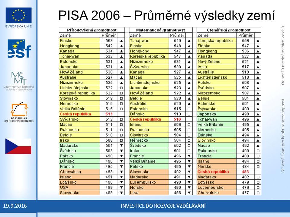 OP Vzdělávání pro konkurenceschopnost Odbor 10 mezinárodních vztahů INVESTICE DO ROZVOJE VZDĚLÁVÁNÍ PISA 2006 – Průměrné výsledky zemí 19.9.2016