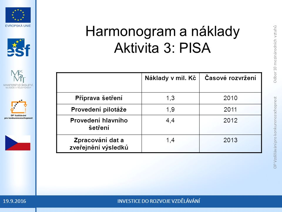 OP Vzdělávání pro konkurenceschopnost Odbor 10 mezinárodních vztahů INVESTICE DO ROZVOJE VZDĚLÁVÁNÍ Harmonogram a náklady Aktivita 3: PISA 19.9.2016 Náklady v mil.