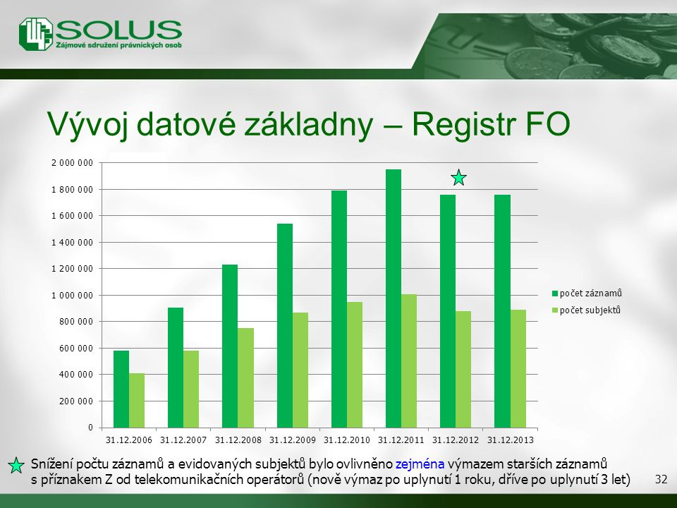 Vývoj datové základny – Registr FO 32 Snížení počtu záznamů a evidovaných subjektů bylo ovlivněno zejména výmazem starších záznamů s příznakem Z od telekomunikačních operátorů (nově výmaz po uplynutí 1 roku, dříve po uplynutí 3 let)