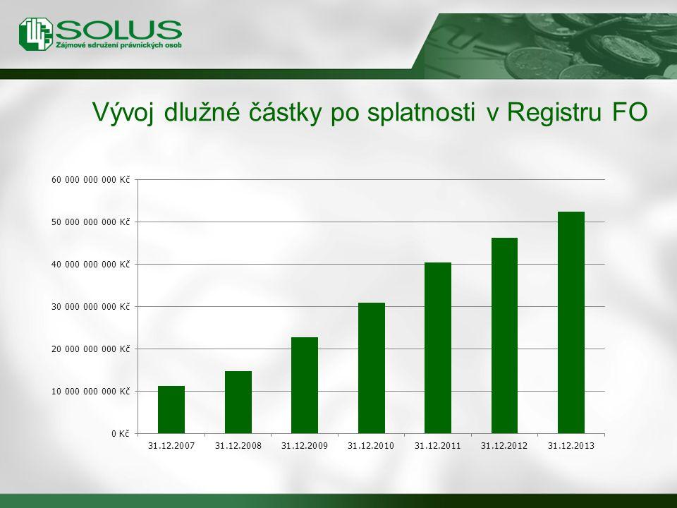 Vývoj dlužné částky po splatnosti v Registru FO