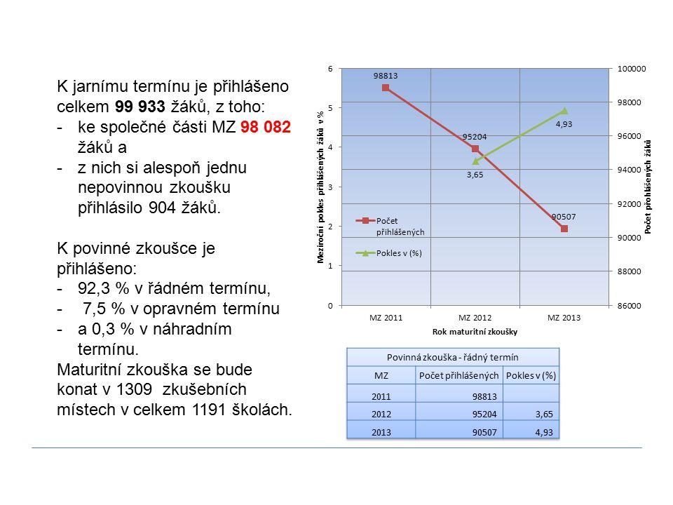 ZAMÝŠLENÁ OPATŘENÍ NA ZÁKLADĚ ZKUŠENOSTI Z PŘEZKUMŮ 2011 A 2012 CERMAT 15.