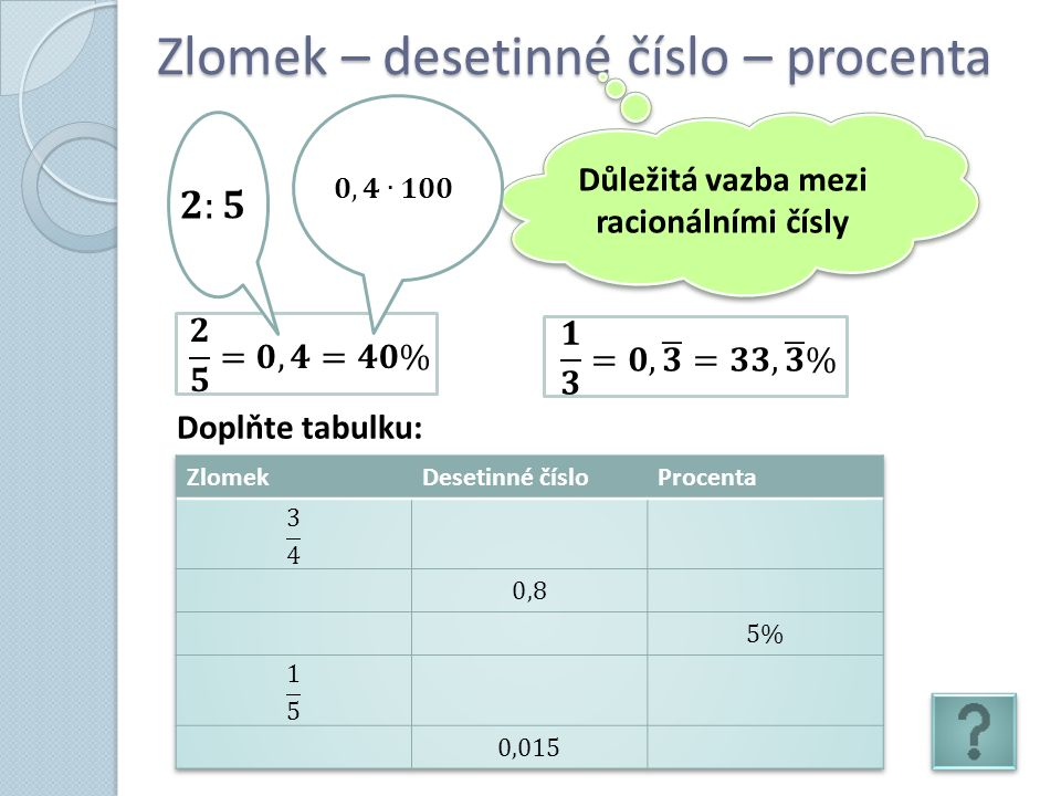 Zlomek – desetinné číslo – procenta Důležitá vazba mezi racionálními čísly Doplňte tabulku: