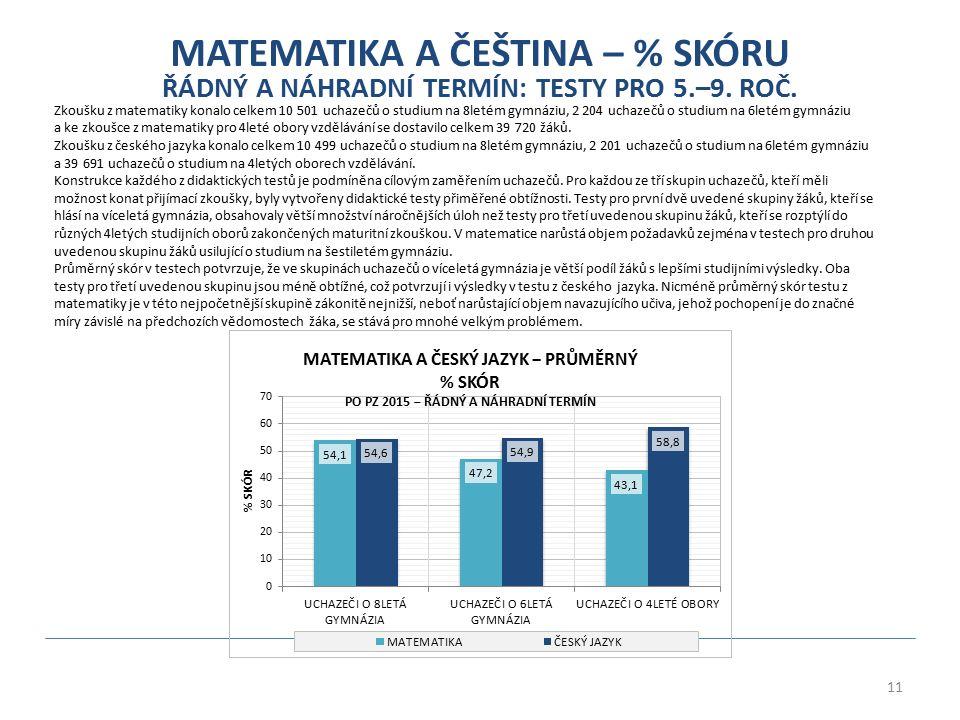 11 MATEMATIKA A ČEŠTINA – % SKÓRU ŘÁDNÝ A NÁHRADNÍ TERMÍN: TESTY PRO 5.–9. ROČ. Zkoušku z matematiky konalo celkem 10 501 uchazečů o studium na 8letém