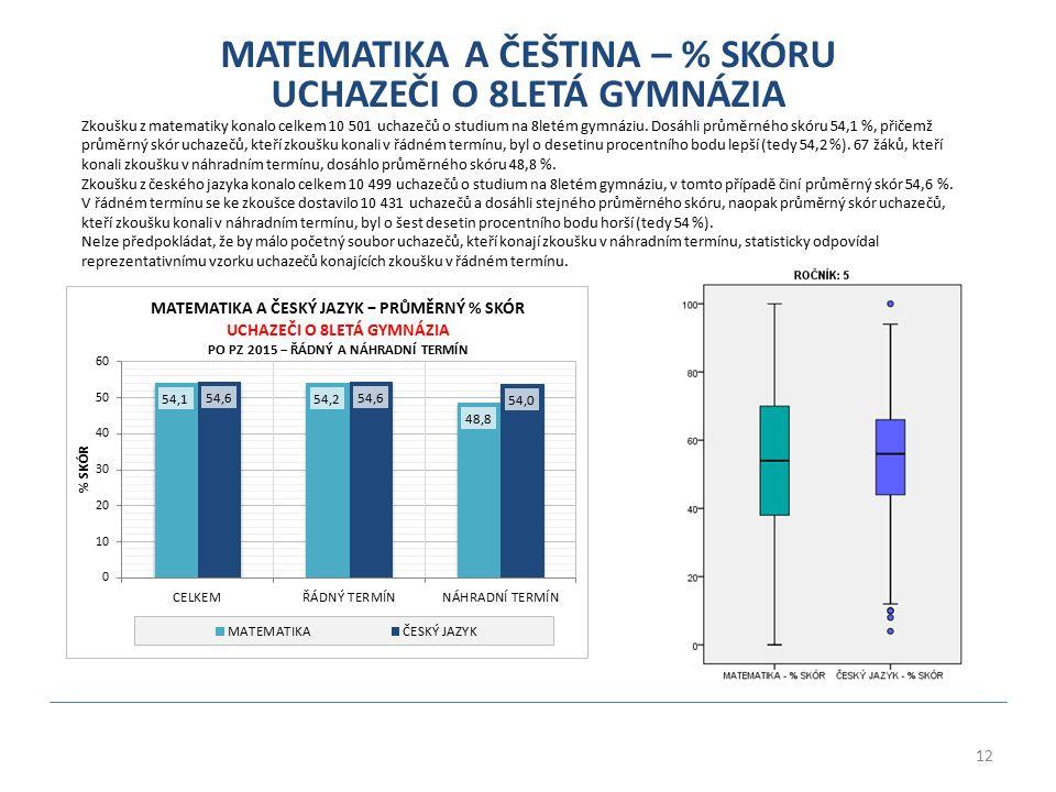 12 MATEMATIKA A ČEŠTINA – % SKÓRU UCHAZEČI O 8LETÁ GYMNÁZIA Zkoušku z matematiky konalo celkem 10 501 uchazečů o studium na 8letém gymnáziu. Dosáhli p