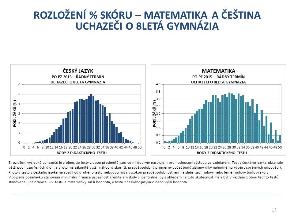 13 ROZLOŽENÍ % SKÓRU – MATEMATIKA A ČEŠTINA UCHAZEČI O 8LETÁ GYMNÁZIA Z rozložení výsledků uchazečů je zřejmé, že testy z obou předmětů jsou velmi dobrým nástrojem pro hodnocení výstupu ze vzdělávání.