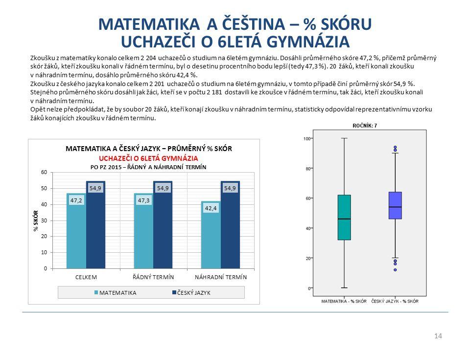 14 MATEMATIKA A ČEŠTINA – % SKÓRU UCHAZEČI O 6LETÁ GYMNÁZIA Zkoušku z matematiky konalo celkem 2 204 uchazečů o studium na 6letém gymnáziu. Dosáhli pr