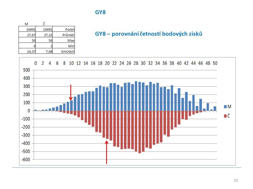 23 GY8 M Č 10491 Počet 27,0727,32Průměr 50 Max 02Min 10,377,68SmOdch GY8 – porovnání četností bodových zisků