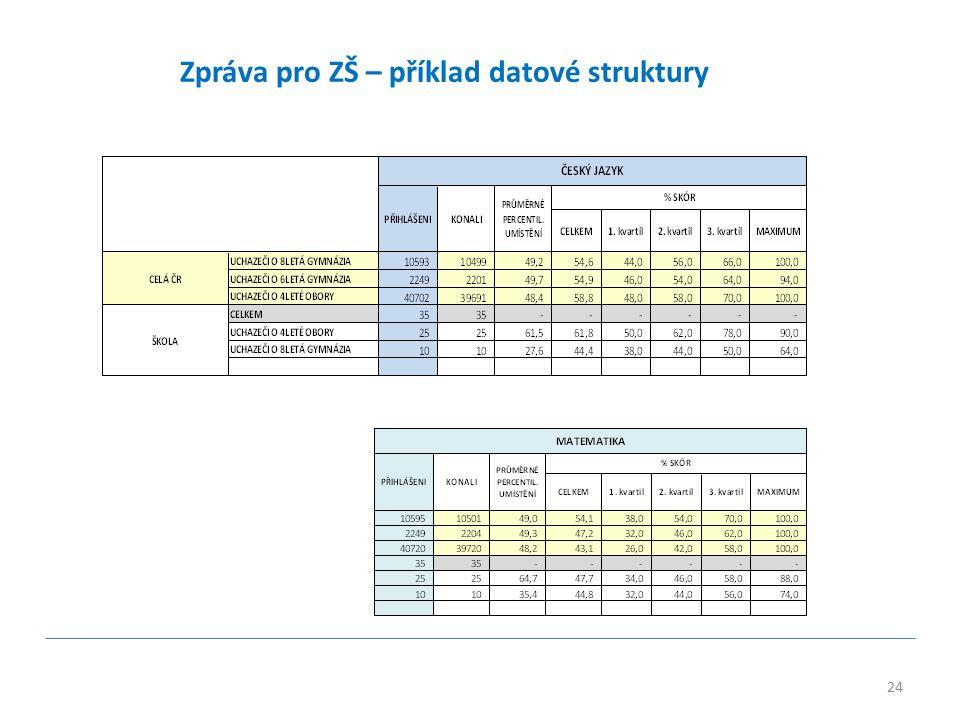 24 Zpráva pro ZŠ – příklad datové struktury