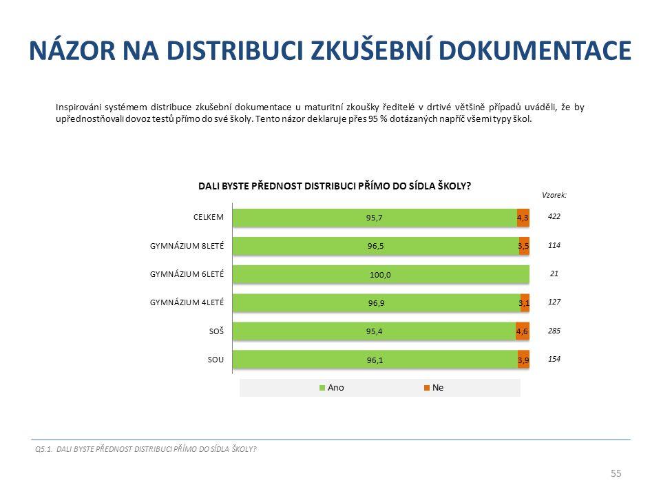 NÁZOR NA DISTRIBUCI ZKUŠEBNÍ DOKUMENTACE Inspirováni systémem distribuce zkušební dokumentace u maturitní zkoušky ředitelé v drtivé většině případů uv