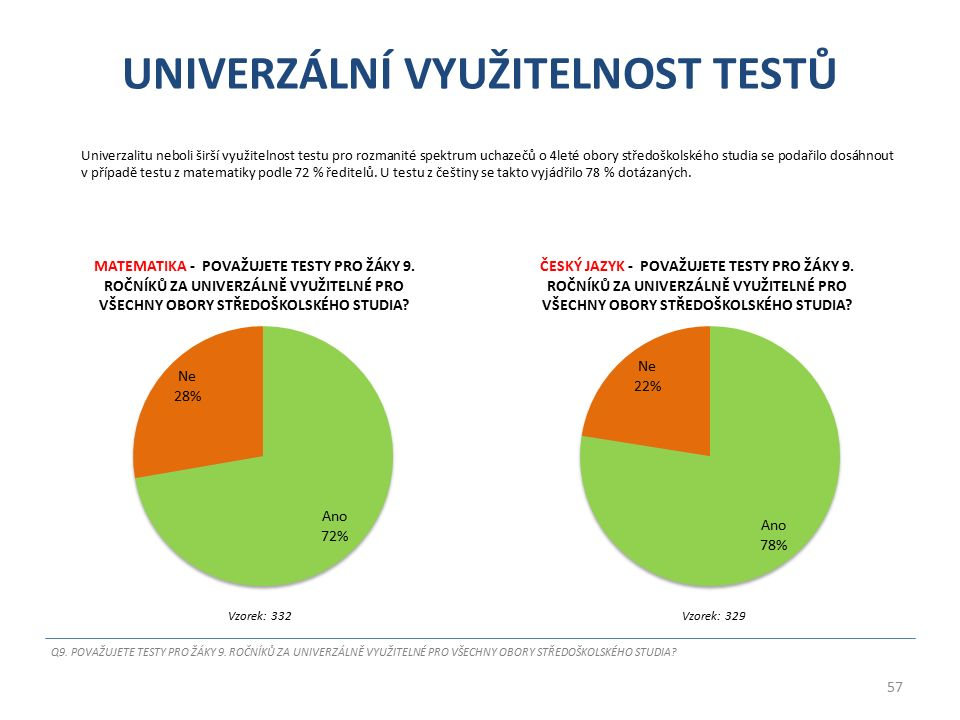 UNIVERZÁLNÍ VYUŽITELNOST TESTŮ Univerzalitu neboli širší využitelnost testu pro rozmanité spektrum uchazečů o 4leté obory středoškolského studia se podařilo dosáhnout v případě testu z matematiky podle 72 % ředitelů.