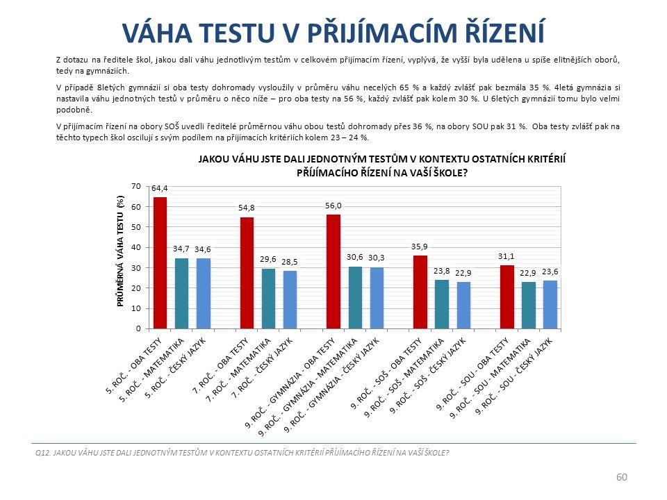 VÁHA TESTU V PŘIJÍMACÍM ŘÍZENÍ Z dotazu na ředitele škol, jakou dali váhu jednotlivým testům v celkovém přijímacím řízení, vyplývá, že vyšší byla uděl