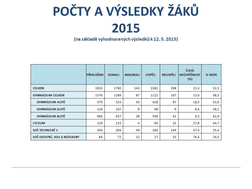 POČTY A VÝSLEDKY ŽÁKŮ 2015 (na základě vyhodnocených výsledků k 12. 5. 2015) PŘIHLÁŠENIKONALINEKONALIUSPĚLINEUSPĚLI ČISTÁ NEÚSPĚŠNOST (%) % SKÓR CELKE