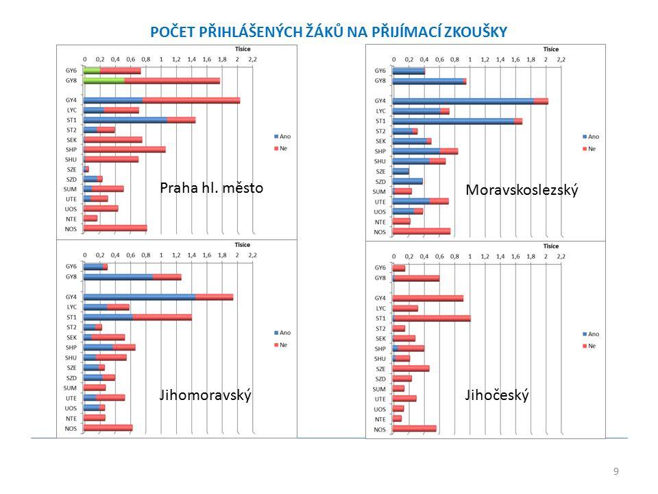 9 POČET PŘIHLÁŠENÝCH ŽÁKŮ NA PŘIJÍMACÍ ZKOUŠKY Praha hl. město Moravskoslezský JihomoravskýJihočeský