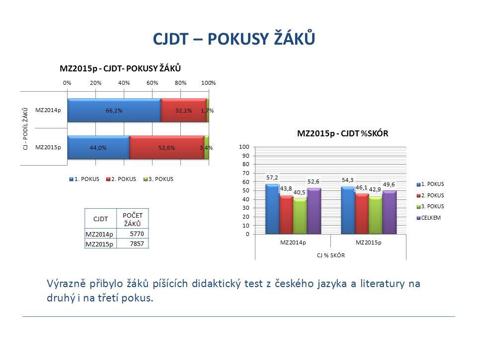 CJDT – POKUSY ŽÁKŮ Výrazně přibylo žáků píšících didaktický test z českého jazyka a literatury na druhý i na třetí pokus. CJDT POČET ŽÁKŮ MZ2014p 5770