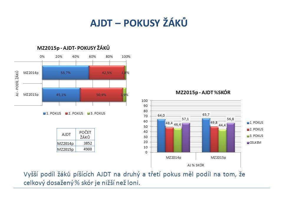 AJDT – POKUSY ŽÁKŮ Vyšší podíl žáků píšících AJDT na druhý a třetí pokus měl podíl na tom, že celkový dosažený % skór je nižší než loni. AJDT POČET ŽÁ