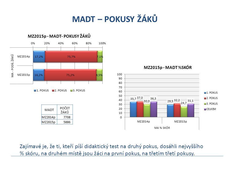 MADT – POKUSY ŽÁKŮ Zajímavé je, že ti, kteří píší didaktický test na druhý pokus, dosáhli nejvyššího % skóru, na druhém místě jsou žáci na první pokus