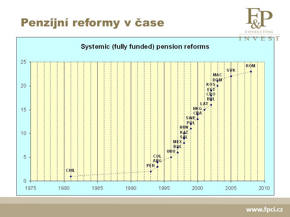 Penzijní reformy v čase www.fpci.cz