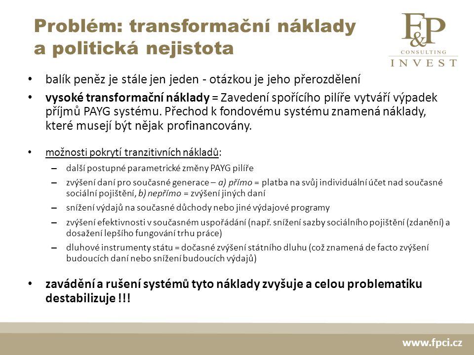 Problém: transformační náklady a politická nejistota www.fpci.cz balík peněz je stále jen jeden - otázkou je jeho přerozdělení vysoké transformační náklady = Zavedení spořícího pilíře vytváří výpadek příjmů PAYG systému.