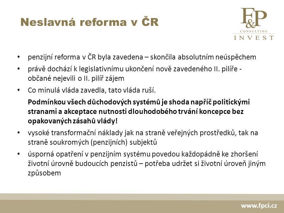 Neslavná reforma v ČR www.fpci.cz penzijní reforma v ČR byla zavedena – skončila absolutním neúspěchem právě dochází k legislativnímu ukončení nově zavedeného II.