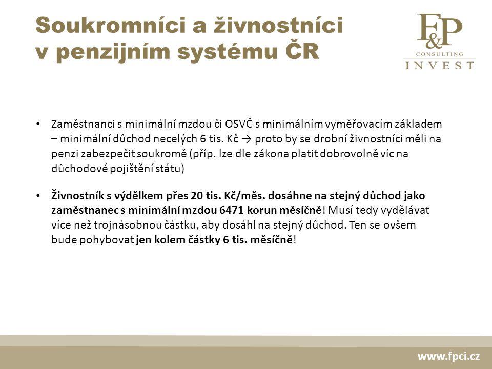 Soukromníci a živnostníci v penzijním systému ČR Zaměstnanci s minimální mzdou či OSVČ s minimálním vyměřovacím základem – minimální důchod necelých 6 tis.