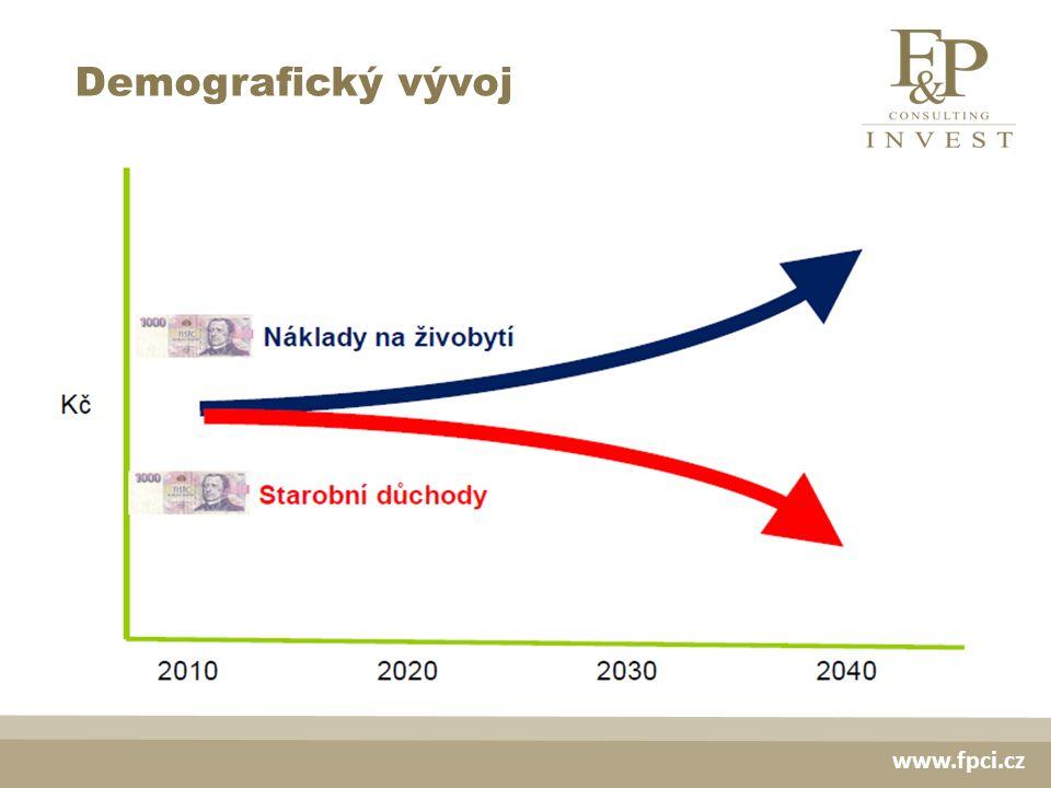 Demografický vývoj www.fpci.cz