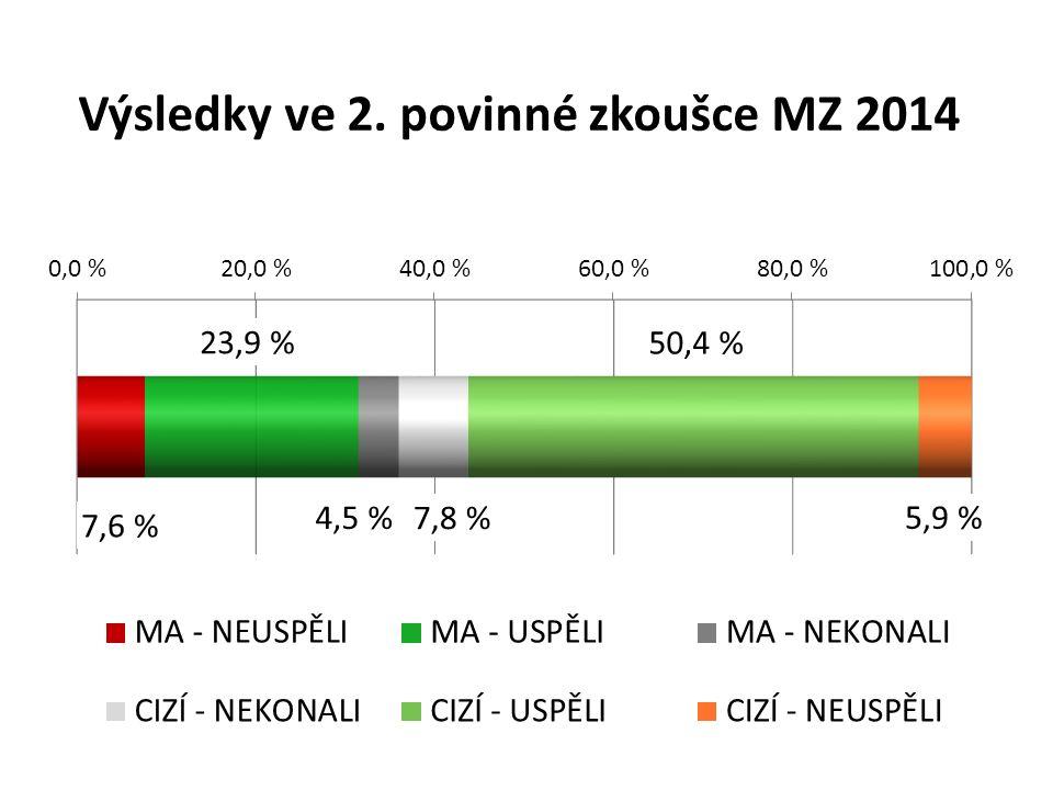 Výsledky ve 2. povinné zkoušce MZ 2014