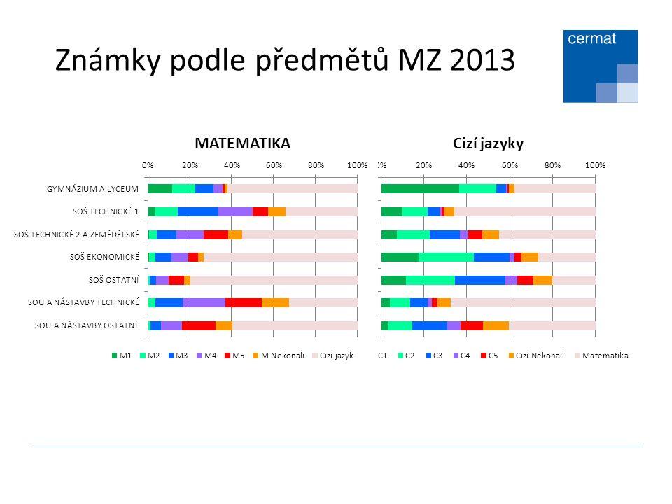 Známky podle předmětů MZ 2013