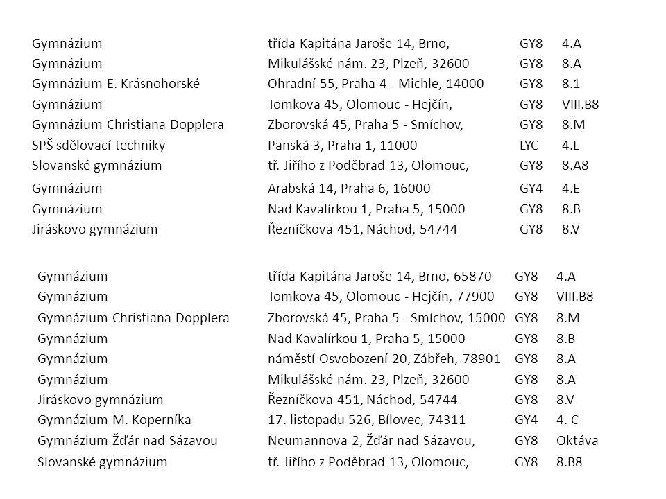 Gymnáziumtřída Kapitána Jaroše 14, Brno,GY84.A GymnáziumMikulášské nám. 23, Plzeň, 32600GY88.A Gymnázium E. KrásnohorskéOhradní 55, Praha 4 - Michle,