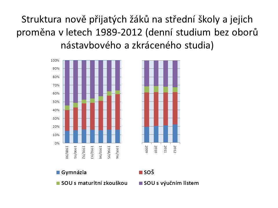 Struktura nově přijatých žáků na střední školy a jejich proměna v letech 1989-2012 (denní studium bez oborů nástavbového a zkráceného studia)