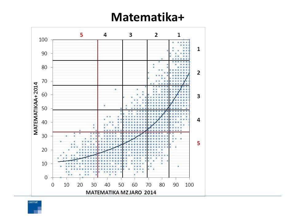 Matematika+ 1 2 3 4 51 2 3 4 5