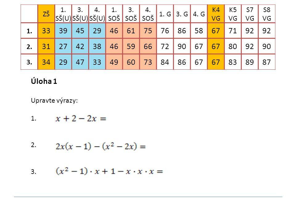 Úloha 1 Upravte výrazy: 1. 2. 3. ZŠ 1. SŠ(U) 3. SŠ(U) 4. SŠ(U) 1. SOŠ 3. SOŠ 4. SOŠ 1. G3. G4. G K4 VG K5 VG S7 VG S8 VG 1. 33394529466175768658677192