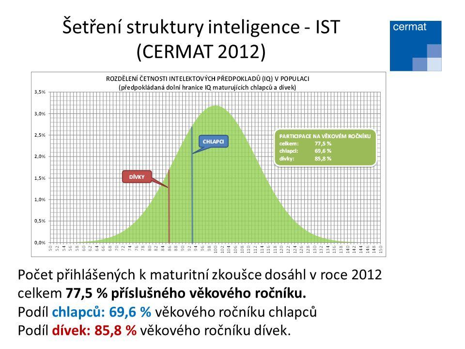 Šetření struktury inteligence - IST (CERMAT 2012) Počet přihlášených k maturitní zkoušce dosáhl v roce 2012 celkem 77,5 % příslušného věkového ročníku