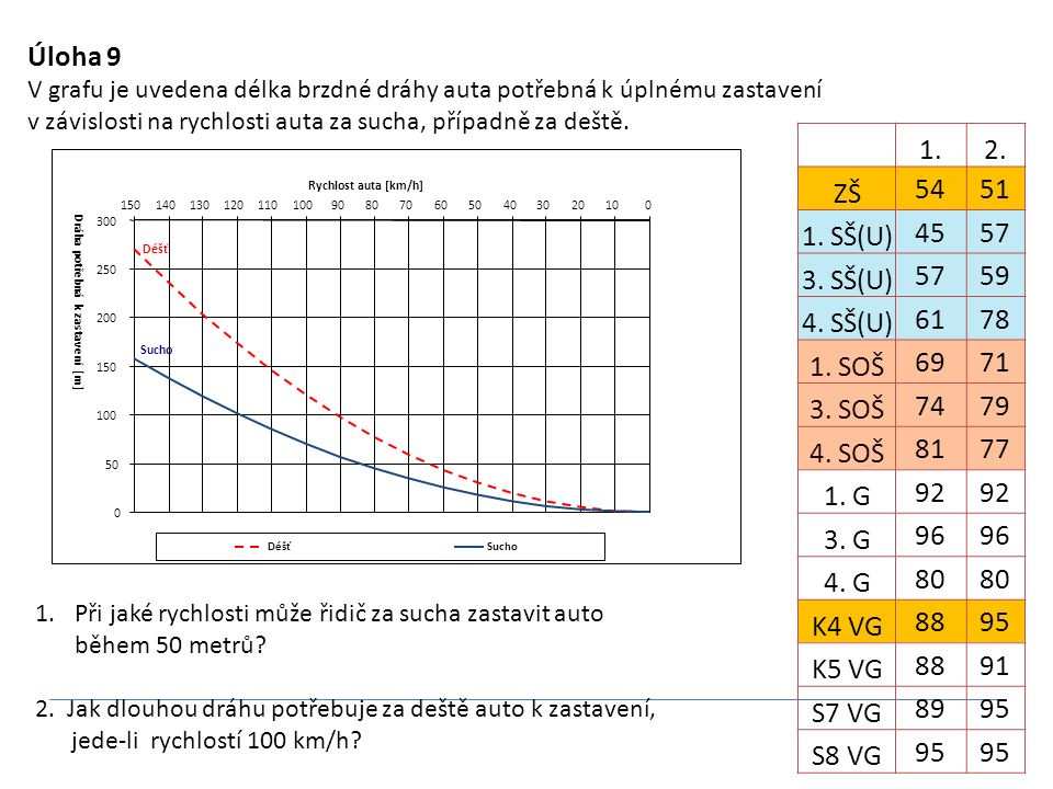 Úloha 9 V grafu je uvedena délka brzdné dráhy auta potřebná k úplnému zastavení v závislosti na rychlosti auta za sucha, případně za deště. Sucho 0 50