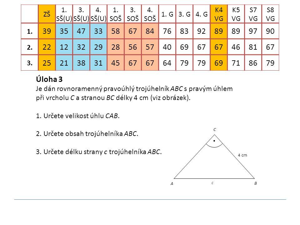 Úloha 3 Je dán rovnoramenný pravoúhlý trojúhelník ABC s pravým úhlem při vrcholu C a stranou BC délky 4 cm (viz obrázek). 1. Určete velikost úhlu CAB.