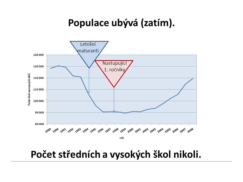 Populace ubývá (zatím). Nastupující 1.