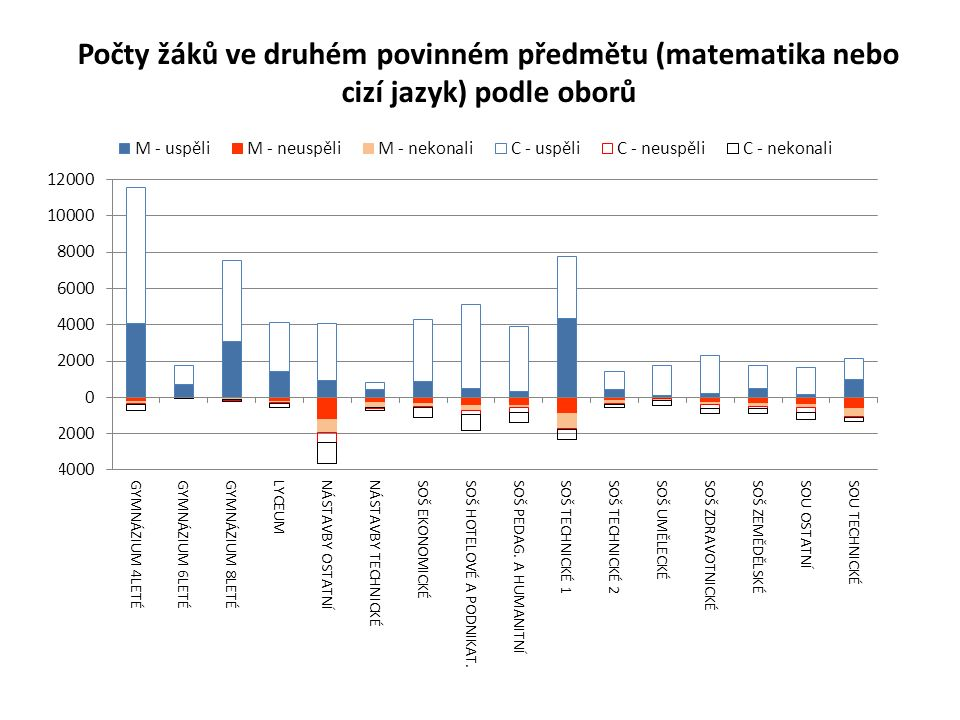 Počty žáků ve druhém povinném předmětu (matematika nebo cizí jazyk) podle oborů