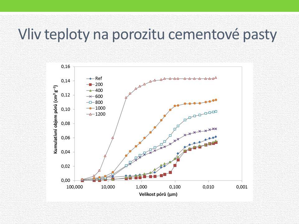 Vliv teploty na porozitu cementové pasty