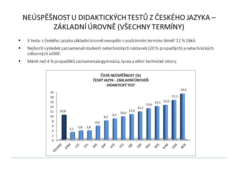 NEÚSPĚŠNOST U DIDAKTICKÝCH TESTŮ Z ČESKÉHO JAZYKA – ZÁKLADNÍ ÚROVNĚ (VŠECHNY TERMÍNY)  V testu z českého jazyka základní úrovně neuspělo v podzimním termínu téměř 11 % žáků.