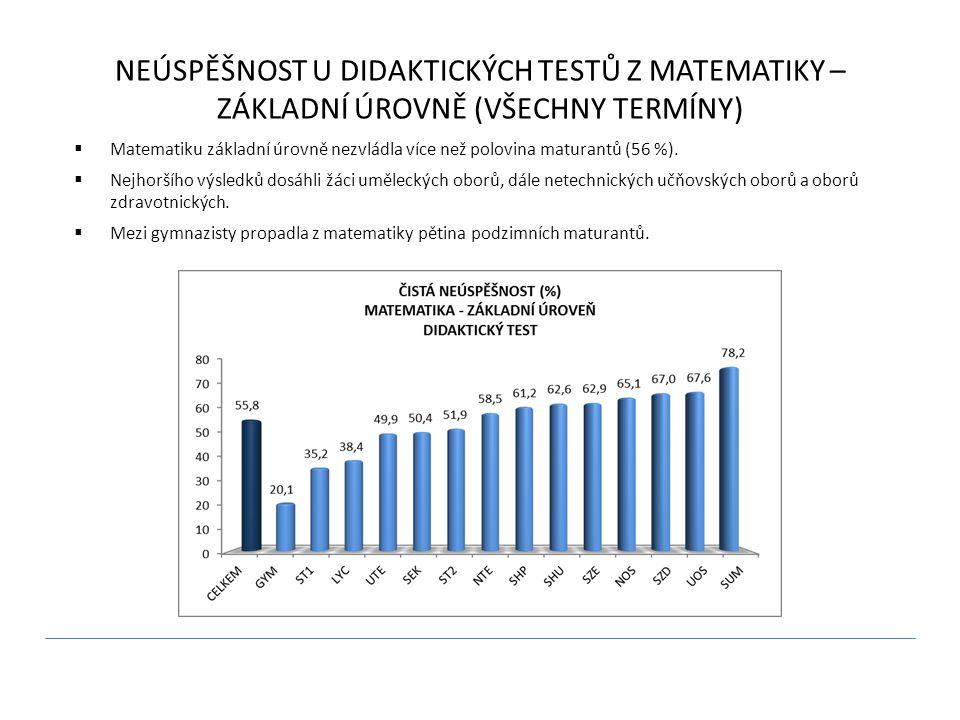NEÚSPĚŠNOST U DIDAKTICKÝCH TESTŮ Z MATEMATIKY – ZÁKLADNÍ ÚROVNĚ (VŠECHNY TERMÍNY)  Matematiku základní úrovně nezvládla více než polovina maturantů (56 %).