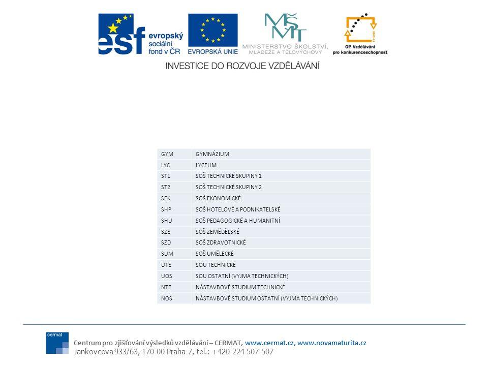 Centrum pro zjišťování výsledků vzdělávání – CERMAT, www.cermat.cz, www.novamaturita.cz Jankovcova 933/63, 170 00 Praha 7, tel.: +420 224 507 507 GYMGYMNÁZIUM LYCLYCEUM ST1SOŠ TECHNICKÉ SKUPINY 1 ST2SOŠ TECHNICKÉ SKUPINY 2 SEKSOŠ EKONOMICKÉ SHPSOŠ HOTELOVÉ A PODNIKATELSKÉ SHUSOŠ PEDAGOGICKÉ A HUMANITNÍ SZESOŠ ZEMĚDĚLSKÉ SZDSOŠ ZDRAVOTNICKÉ SUMSOŠ UMĚLECKÉ UTESOU TECHNICKÉ UOSSOU OSTATNÍ (VYJMA TECHNICKÝCH) NTENÁSTAVBOVÉ STUDIUM TECHNICKÉ NOSNÁSTAVBOVÉ STUDIUM OSTATNÍ (VYJMA TECHNICKÝCH)