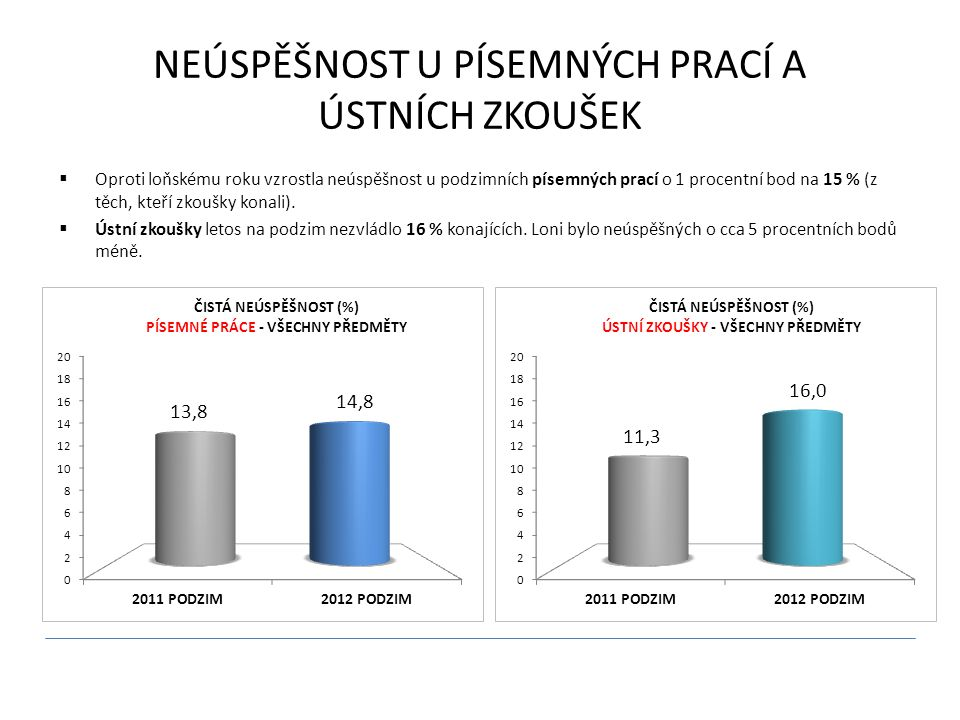 NEÚSPĚŠNOST U PÍSEMNÝCH PRACÍ A ÚSTNÍCH ZKOUŠEK  Oproti loňskému roku vzrostla neúspěšnost u podzimních písemných prací o 1 procentní bod na 15 % (z těch, kteří zkoušky konali).