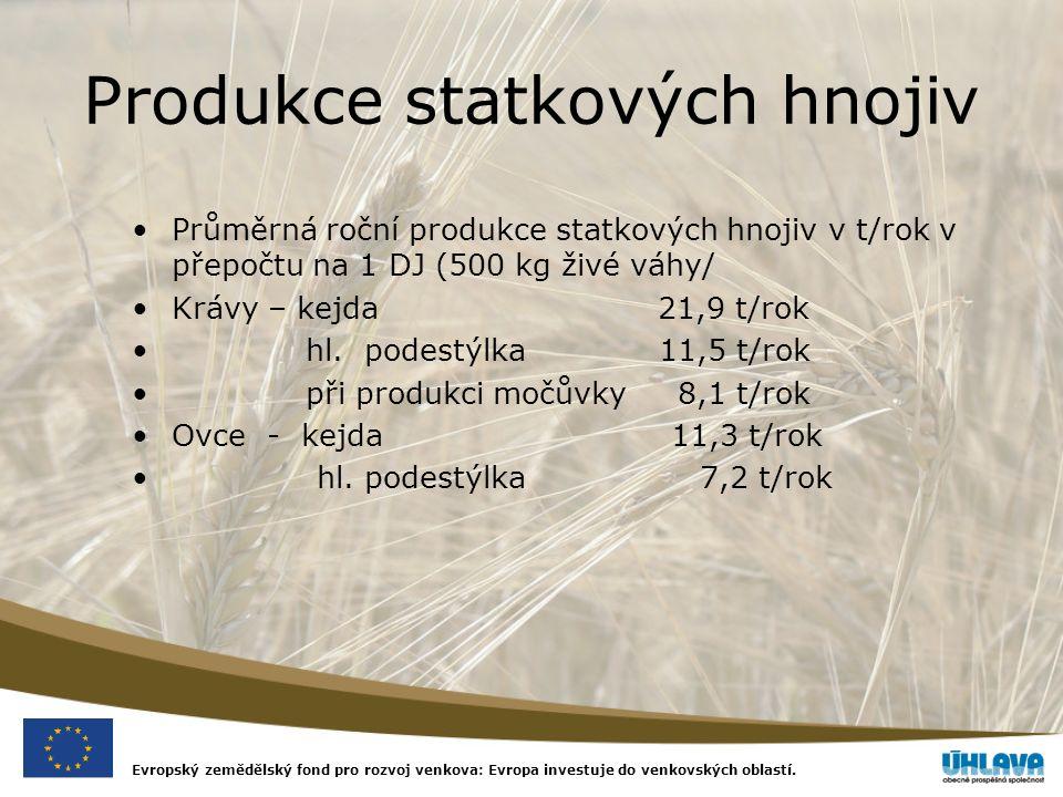 Evropský zemědělský fond pro rozvoj venkova: Evropa investuje do venkovských oblastí. Produkce statkových hnojiv Průměrná roční produkce statkových hn