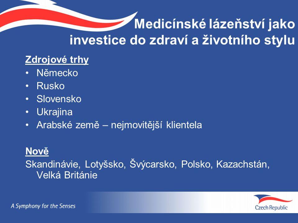 Medicínské lázeňství jako investice do zdraví a životního stylu Zdrojové trhy Německo Rusko Slovensko Ukrajina Arabské země – nejmovitější klientela Nově Skandinávie, Lotyšsko, Švýcarsko, Polsko, Kazachstán, Velká Británie